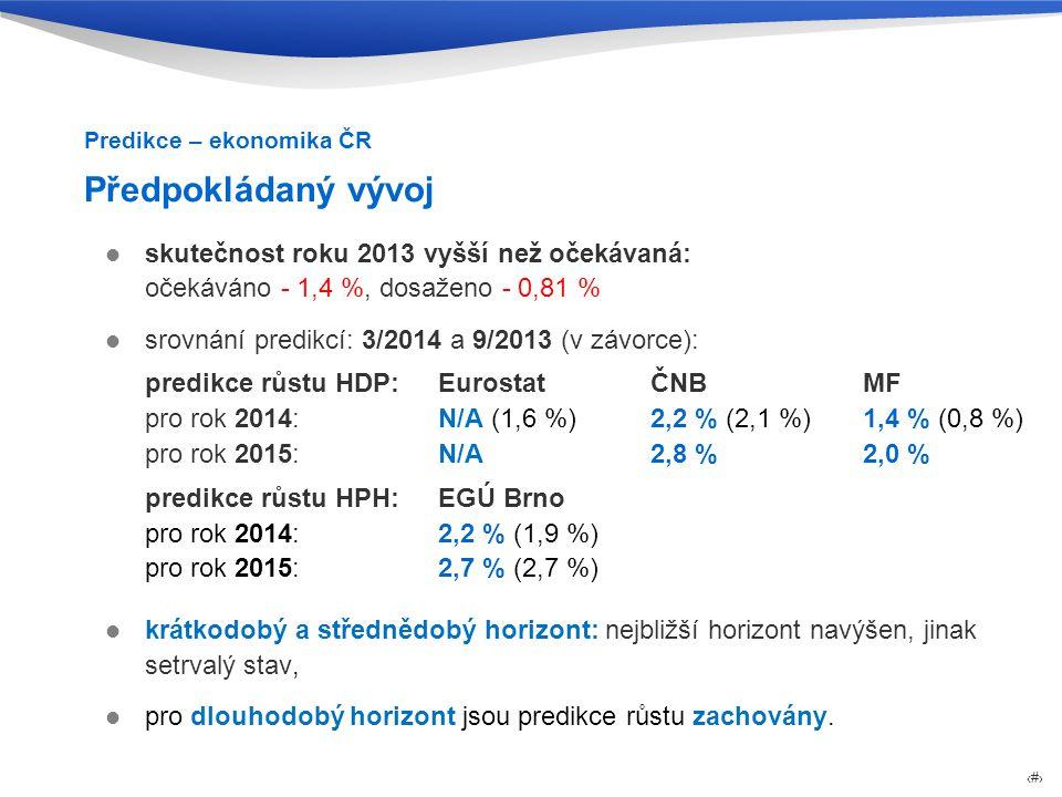 Predikce – ekonomika ČR