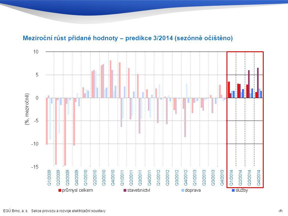 Meziroční růst přidané hodnoty – predikce 3/2014 (sezónně očištěno)