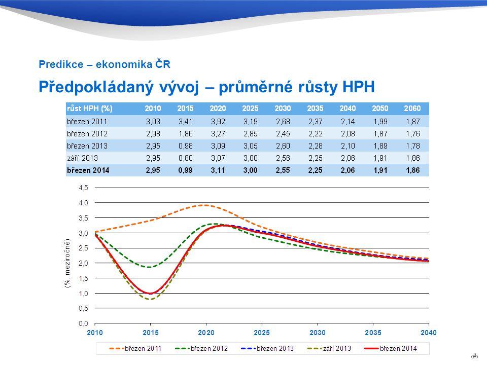 Předpokládaný vývoj – průměrné růsty HPH