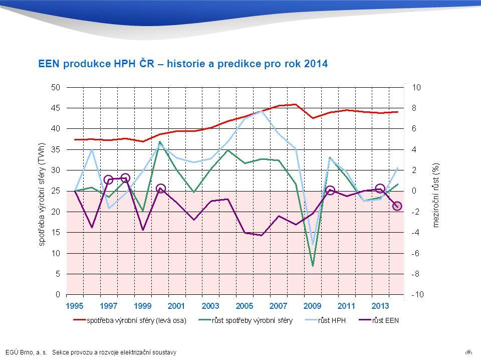 EEN produkce HPH ČR – historie a predikce pro rok 2014