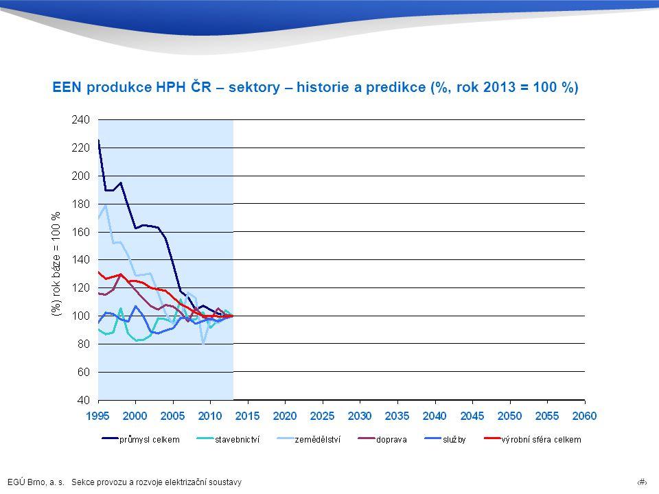 EEN produkce HPH ČR – sektory – historie a predikce (%, rok 2013 = 100 %)