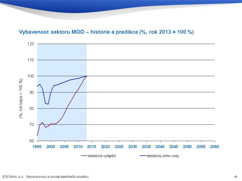 Vybavenost sektoru MOO – historie a predikce (%, rok 2013 = 100 %)