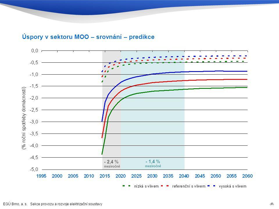 Úspory v sektoru MOO – srovnání – predikce