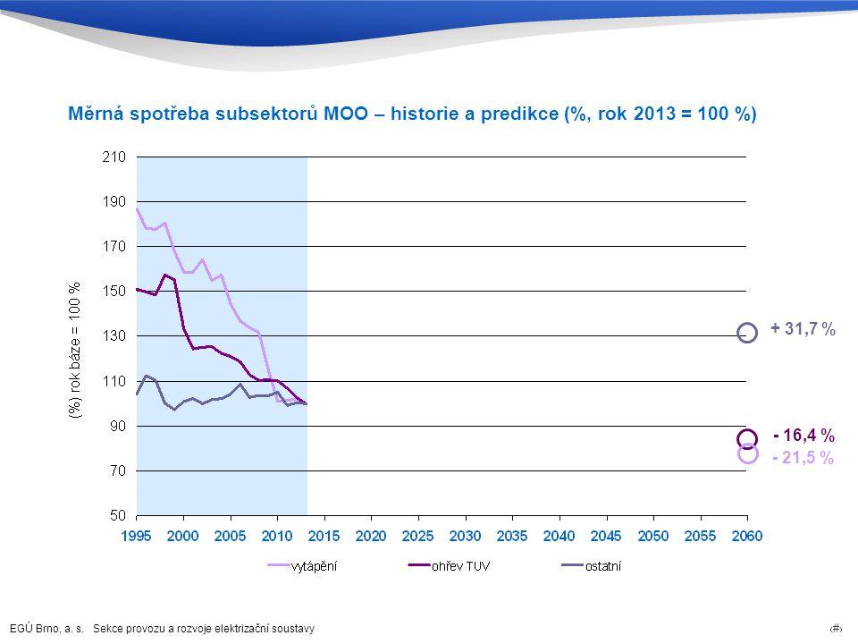 Měrná spotřeba subsektorů MOO – historie a predikce (%, rok 2013 = 100 %)