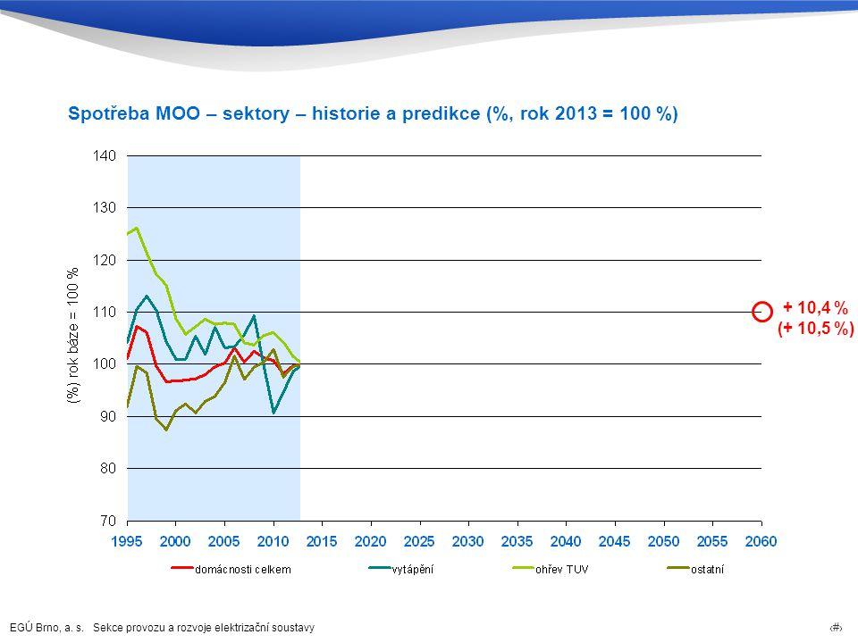 Spotřeba MOO – sektory – historie a predikce (%, rok 2013 = 100 %)