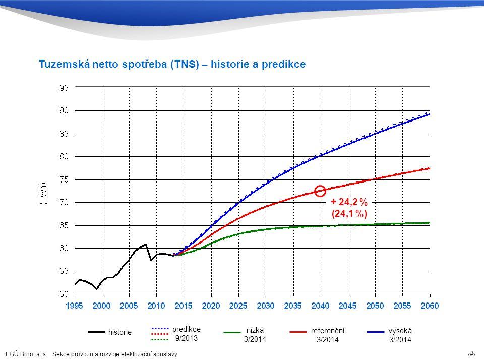 Tuzemská netto spotřeba (TNS) – historie a predikce