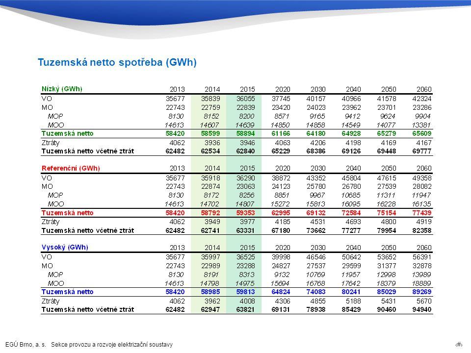 Tuzemská netto spotřeba (GWh)