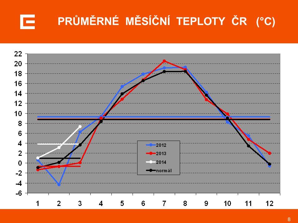 PRŮMĚRNÉ MĚSÍČNÍ TEPLOTY ČR (°C)