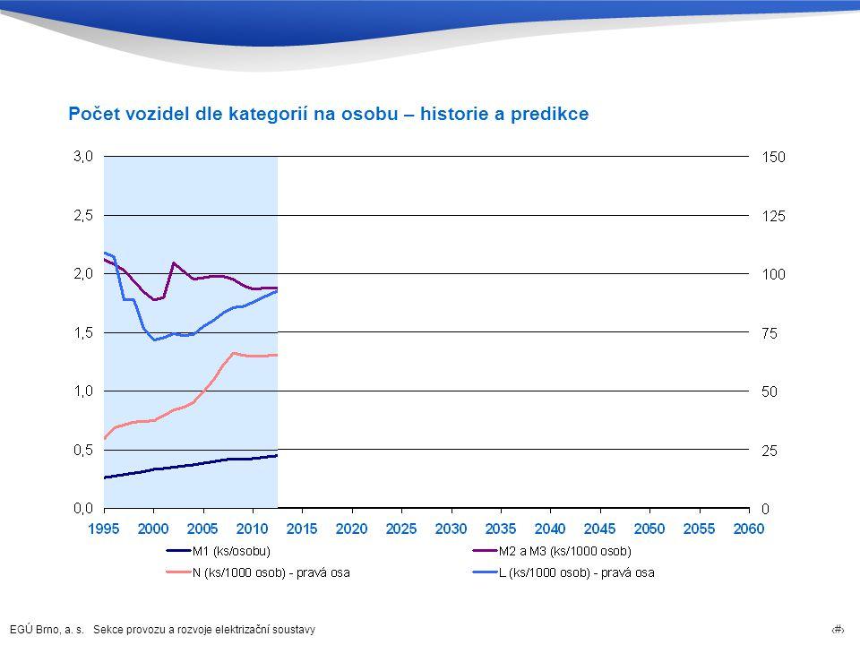 Počet vozidel dle kategorií na osobu – historie a predikce