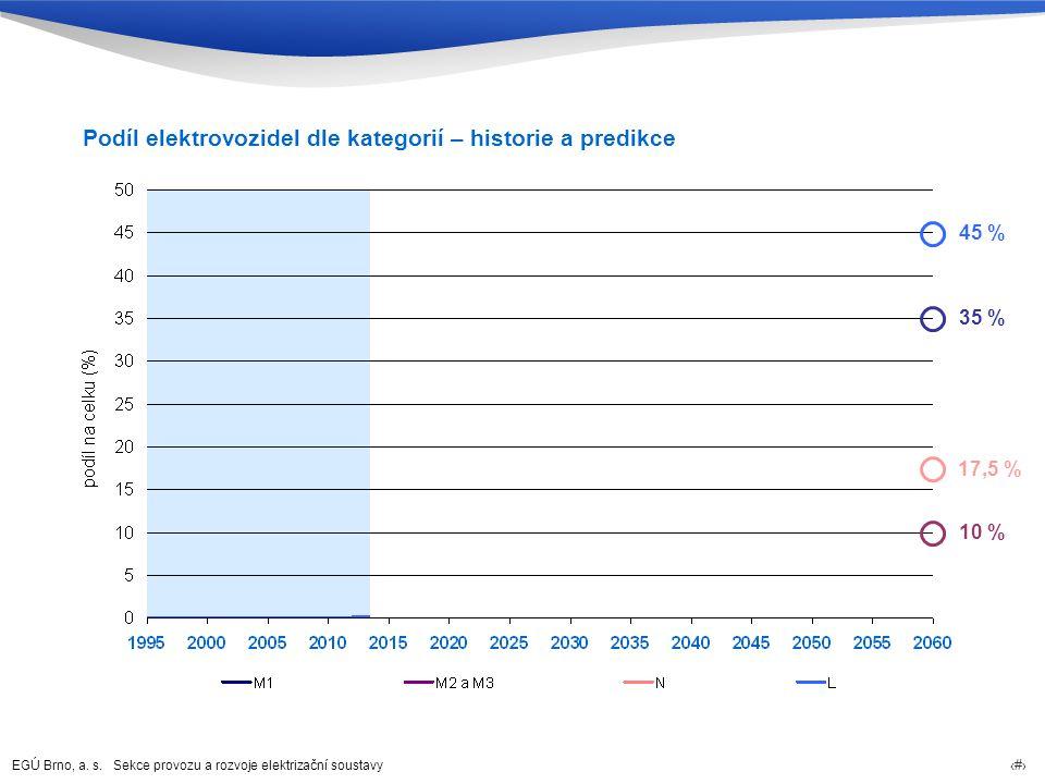 Podíl elektrovozidel dle kategorií – historie a predikce