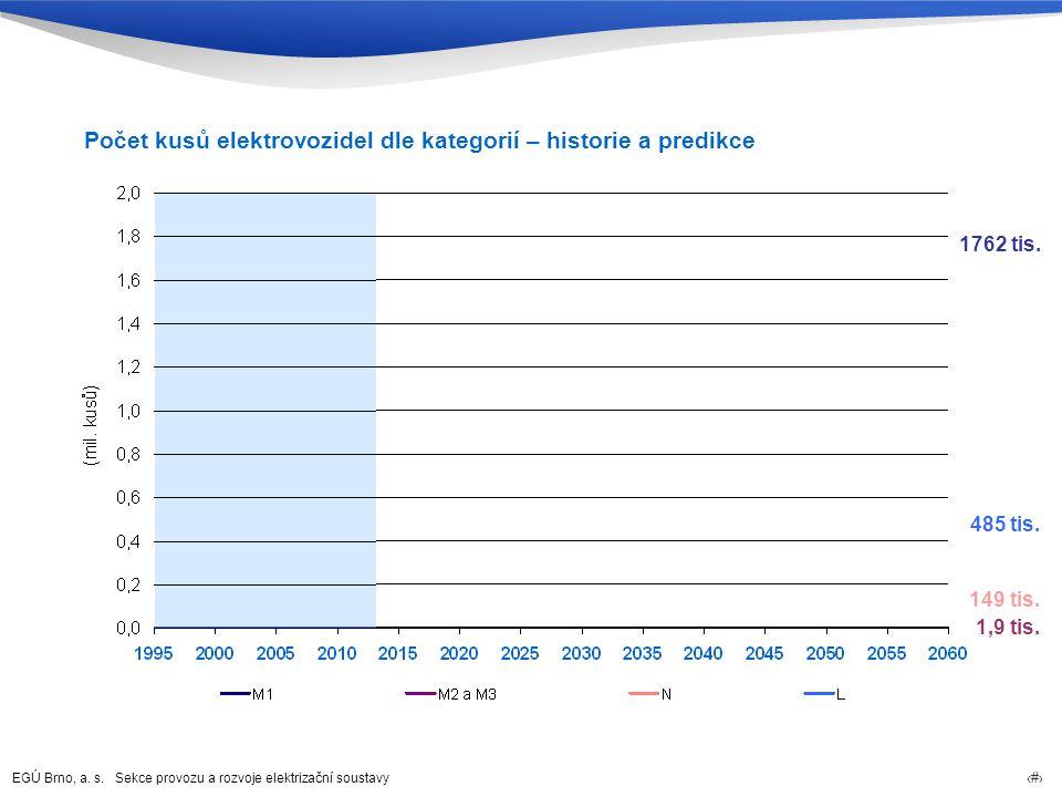 Počet kusů elektrovozidel dle kategorií – historie a predikce
