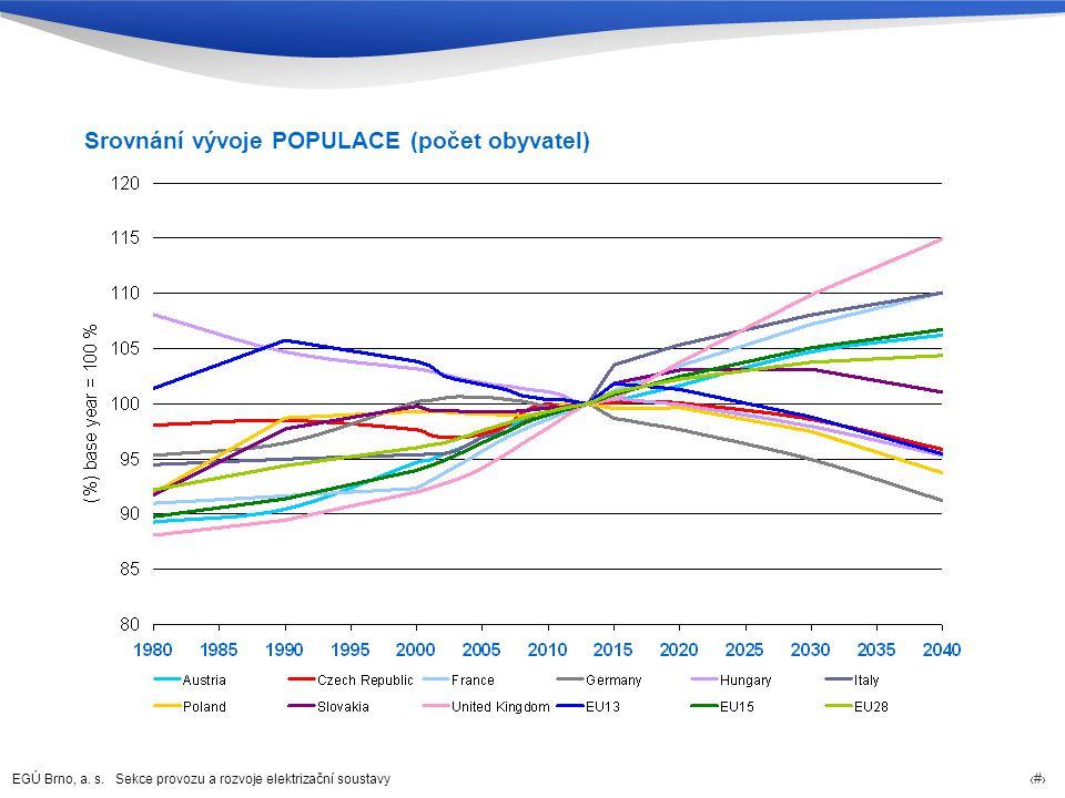 Srovnání vývoje POPULACE (počet obyvatel)