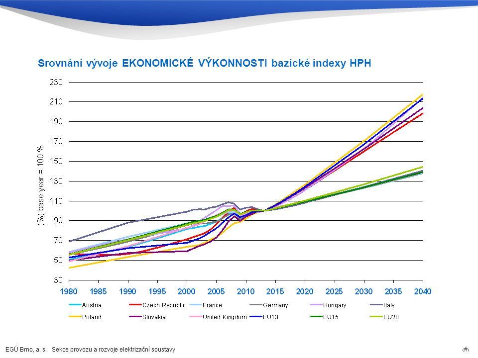 Srovnání vývoje EKONOMICKÉ VÝKONNOSTI bazické indexy HPH