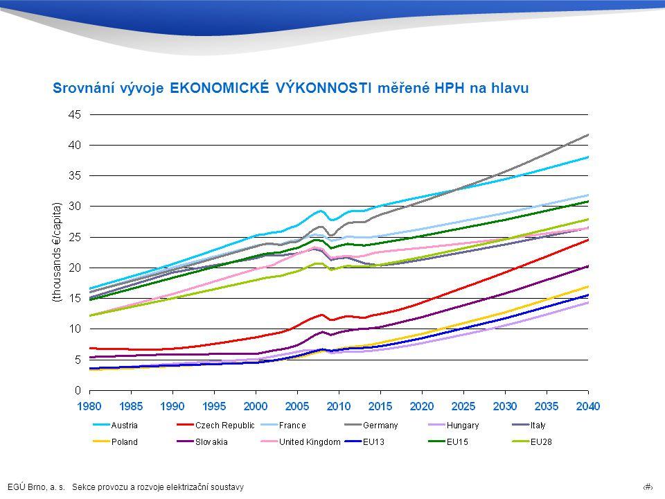 Srovnání vývoje EKONOMICKÉ VÝKONNOSTI měřené HPH na hlavu