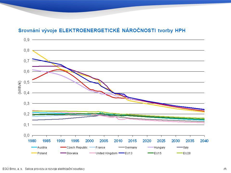 Srovnání vývoje ELEKTROENERGETICKÉ NÁROČNOSTI tvorby HPH