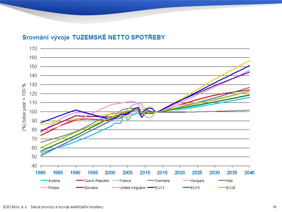 Srovnání vývoje TUZEMSKÉ NETTO SPOTŘEBY
