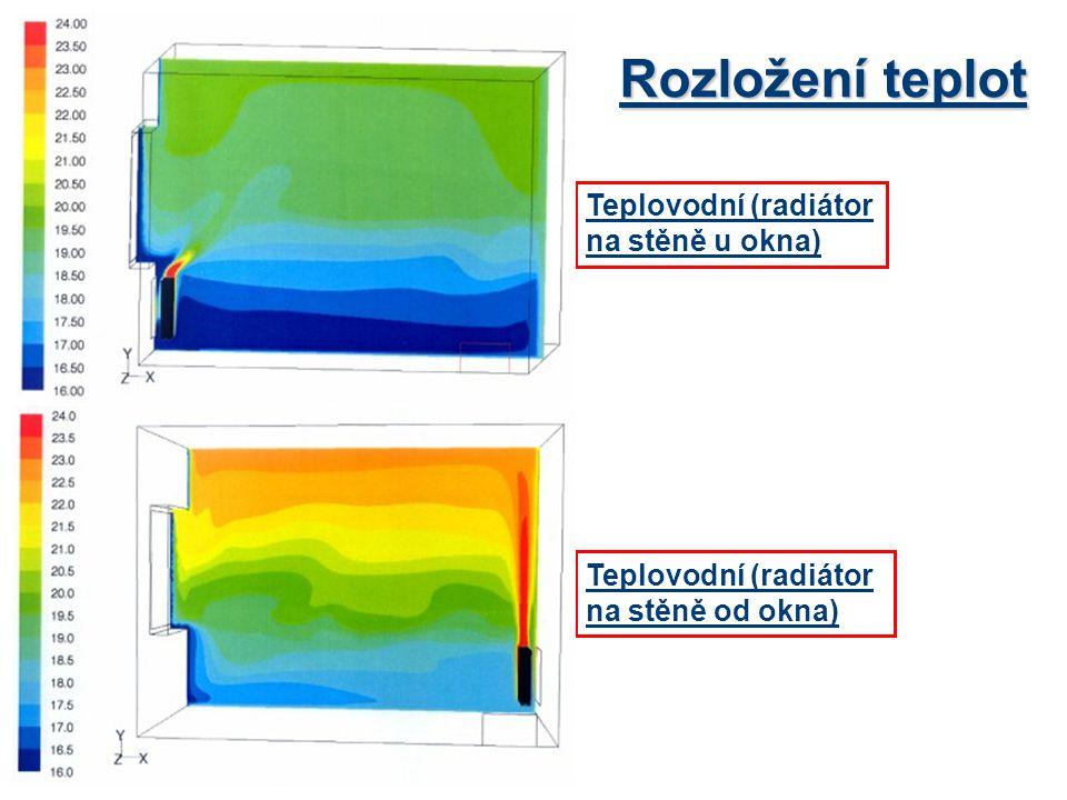 Rozložení teplot Teplovodní (radiátor na stěně u okna)