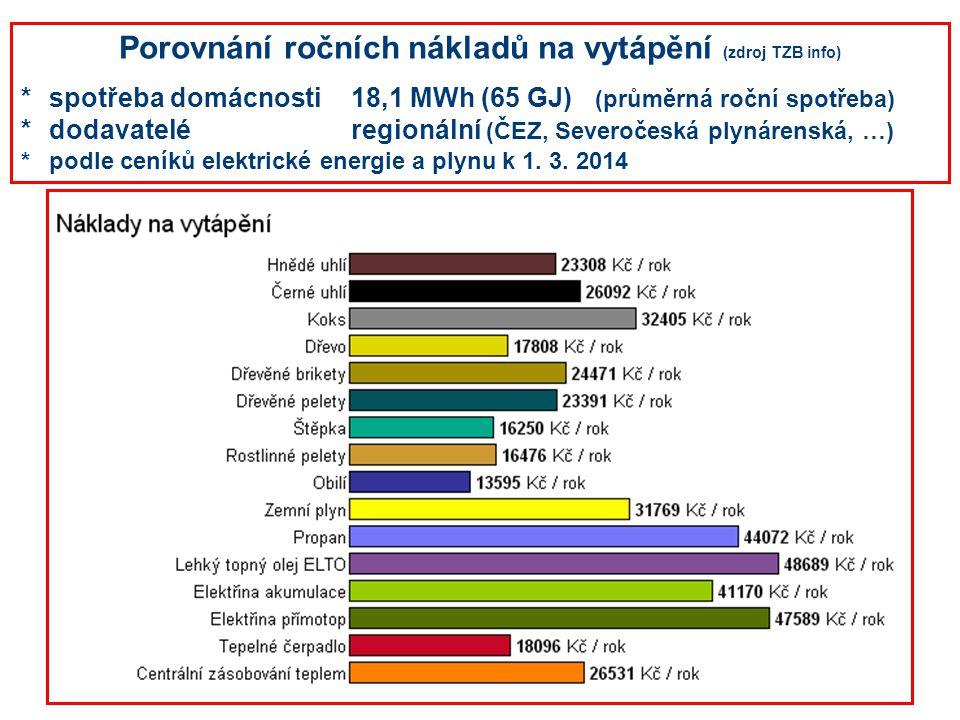 Porovnání ročních nákladů na vytápění (zdroj TZB info)