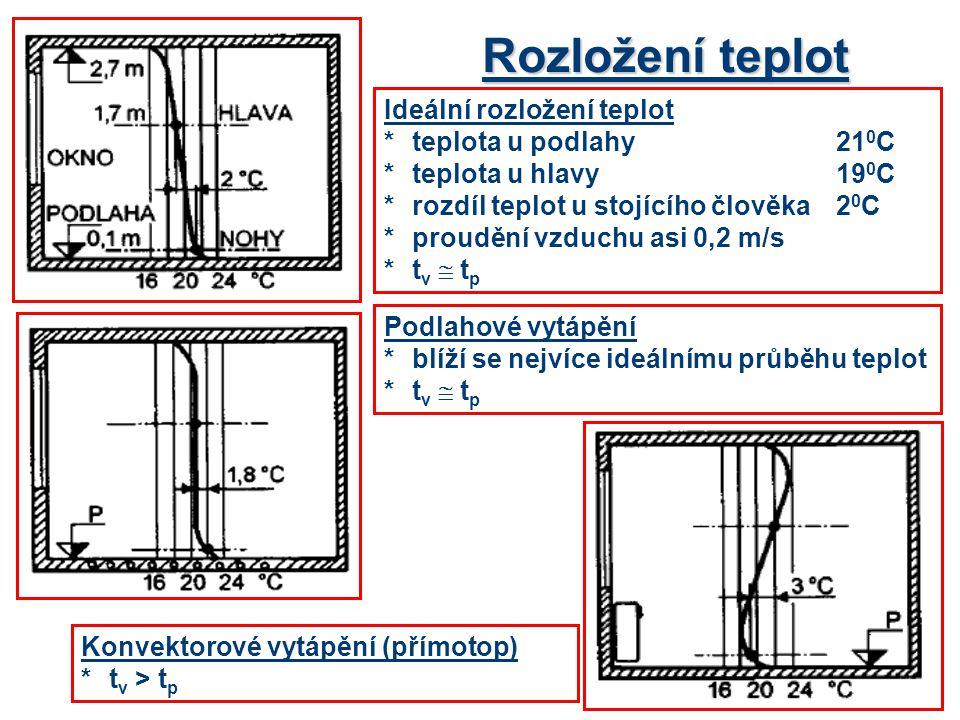 Rozložení teplot Ideální rozložení teplot * teplota u podlahy 210C