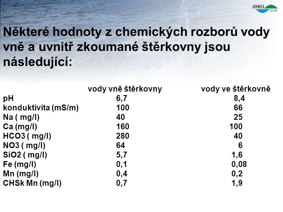 Některé hodnoty z chemických rozborů vody vně a uvnitř zkoumané štěrkovny jsou následující: vody vně štěrkovny vody ve štěrkovně pH 6,7 8,4 konduktivita (mS/m) 100 66 Na ( mg/l) 40 25 Ca (mg/l) 160 100 HCO3 ( mg/l) 280 40 NO3 ( mg/l) 64 6 SiO2 ( mg/l) 5,7 1,6 Fe (mg/l) 0,1 0,08 Mn (mg/l) 0,4 0,2 CHSk Mn (mg/l) 0,7 1,9