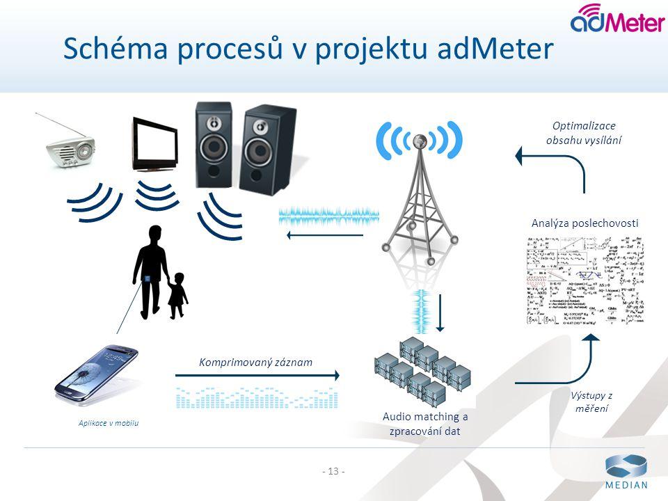 Schéma procesů v projektu adMeter