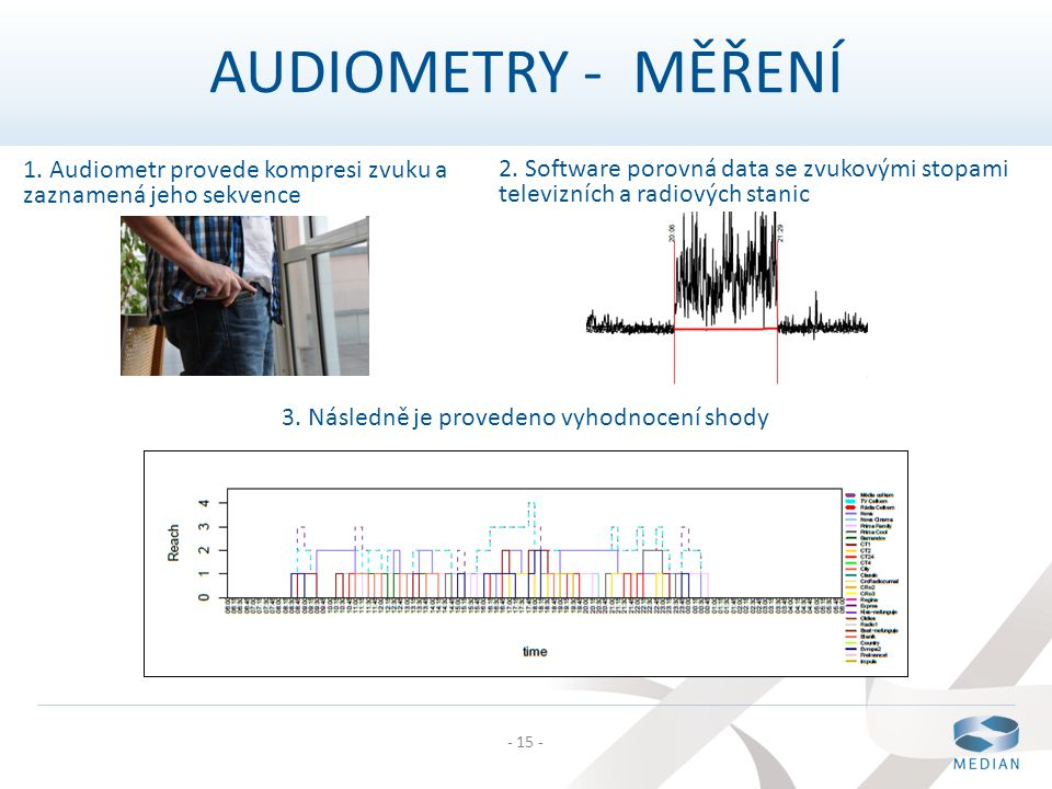 AUDIOMETRY - MĚŘENÍ 1. Audiometr provede kompresi zvuku a zaznamená jeho sekvence.
