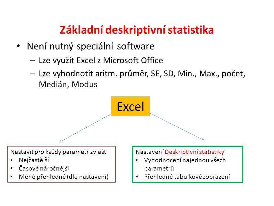 Základní deskriptivní statistika