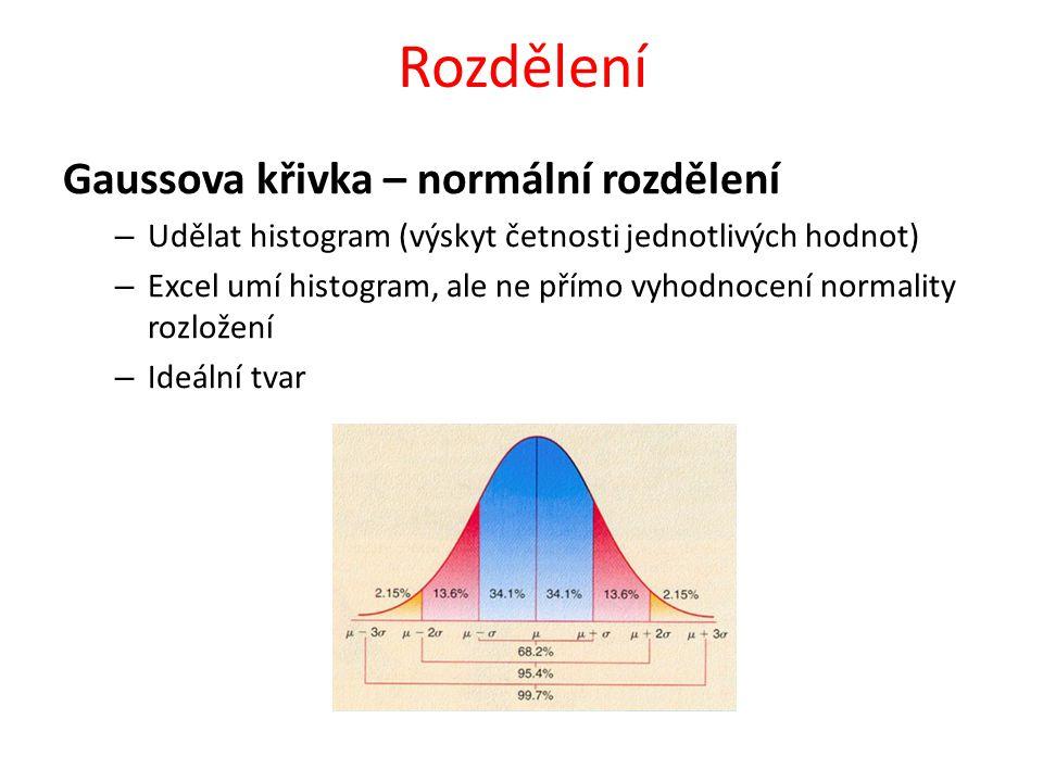Rozdělení Gaussova křivka – normální rozdělení