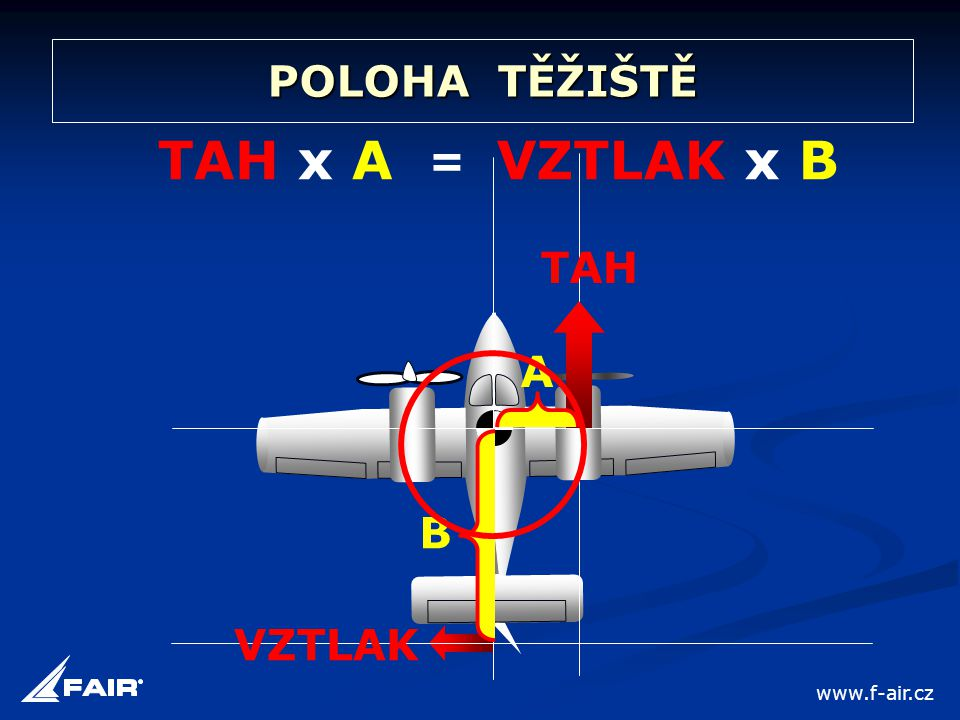 POLOHA TĚŽIŠTĚ TAH x A VZTLAK x B = TAH A B VZTLAK www.f-air.cz