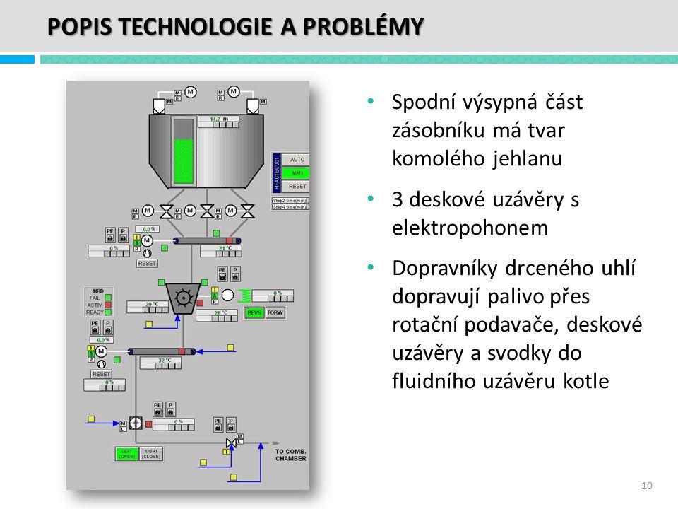 POPIS TECHNOLOGIE A PROBLÉMY