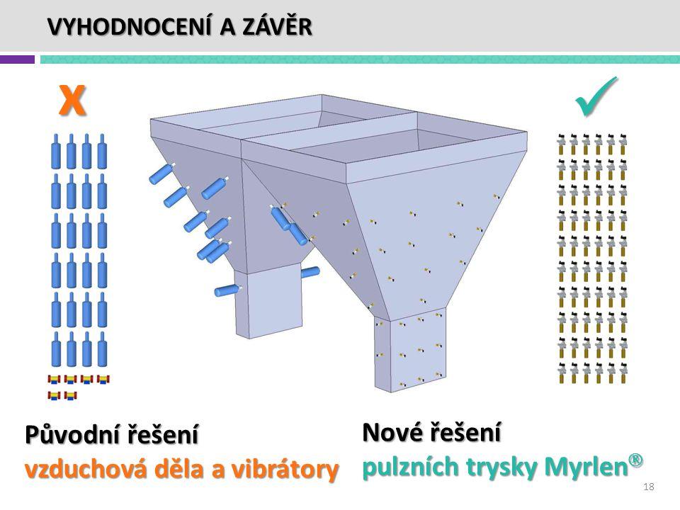 x Nové řešení pulzních trysky Myrlen