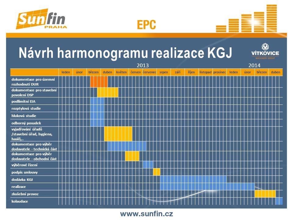 Návrh harmonogramu realizace KGJ