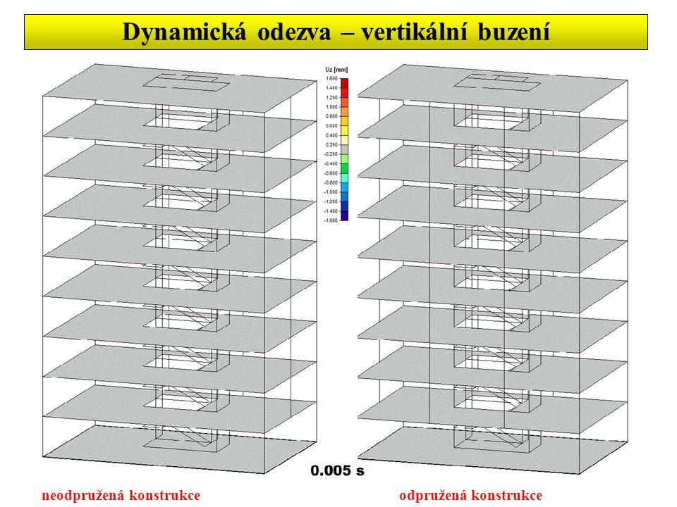 Dynamická odezva – vertikální buzení neodpružená konstrukce