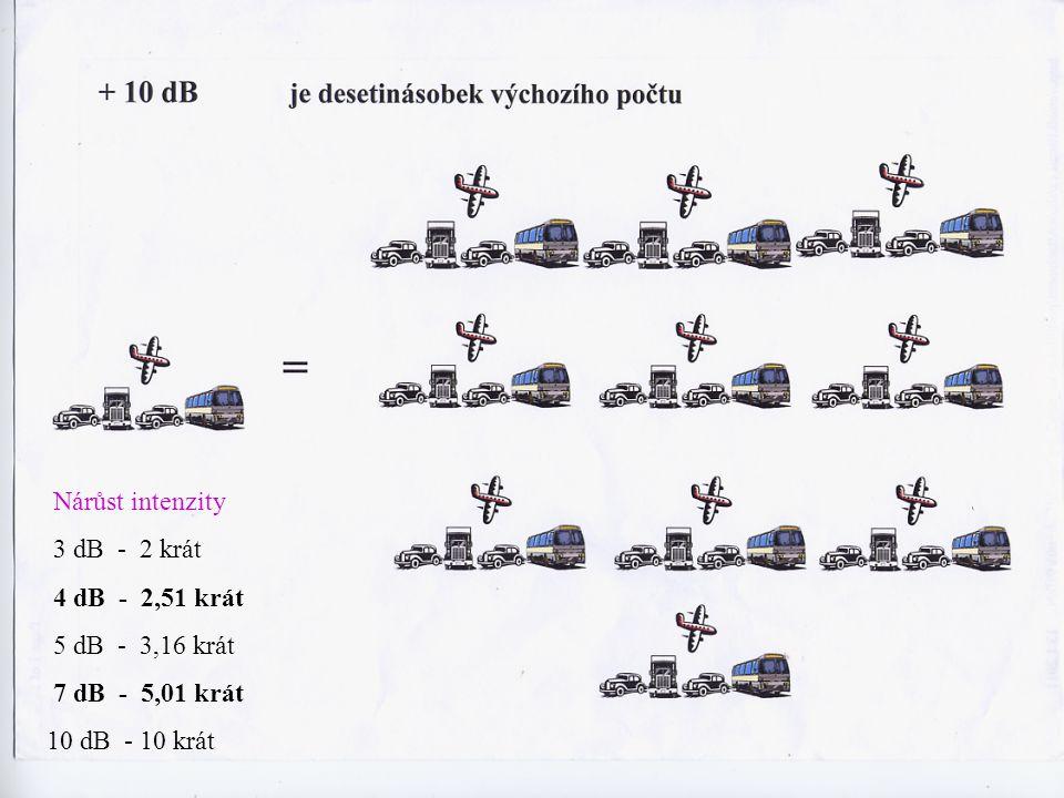 Nárůst intenzity 3 dB - 2 krát. 4 dB - 2,51 krát.