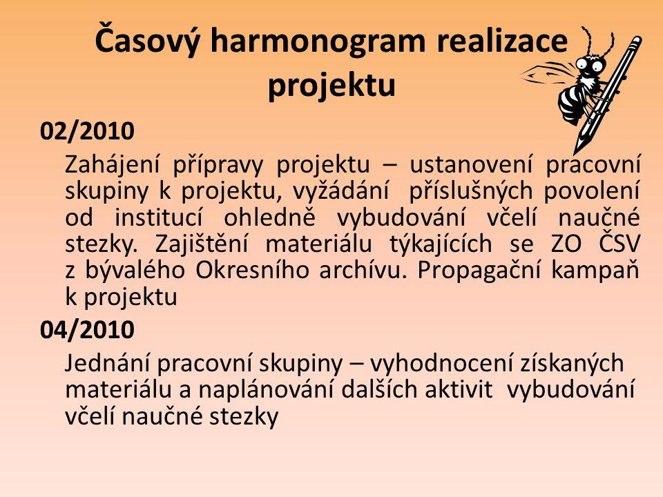 Časový harmonogram realizace projektu