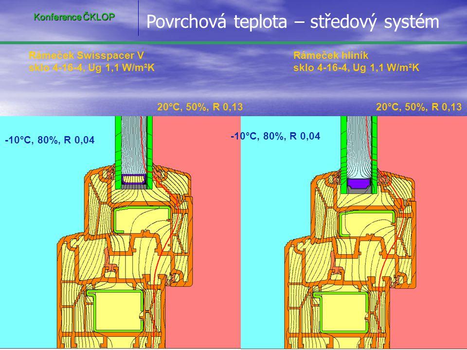Povrchová teplota – středový systém