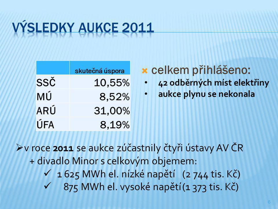 Výsledky aukce 2011 celkem přihlášeno: SSČ 10,55% MÚ 8,52% ARÚ 31,00%