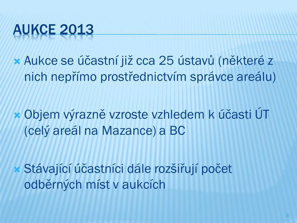 Aukce 2013 Aukce se účastní již cca 25 ústavů (některé z nich nepřímo prostřednictvím správce areálu)
