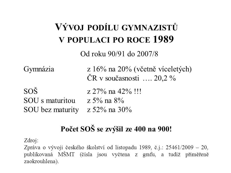 Vývoj podílu gymnazistů v populaci po roce 1989