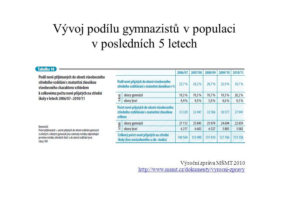 Vývoj podílu gymnazistů v populaci v posledních 5 letech