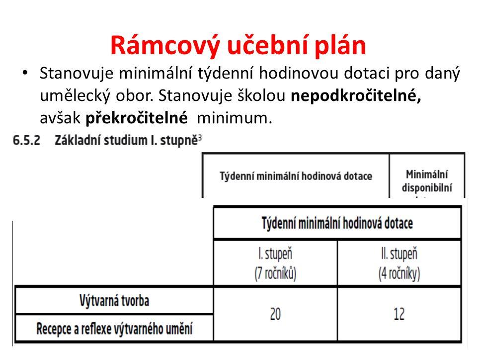 Rámcový učební plán Disponibilní dotace: