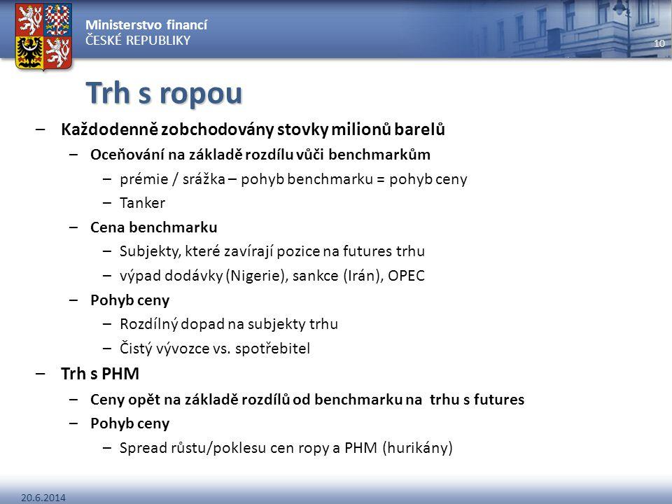 Trh s ropou Každodenně zobchodovány stovky milionů barelů Trh s PHM