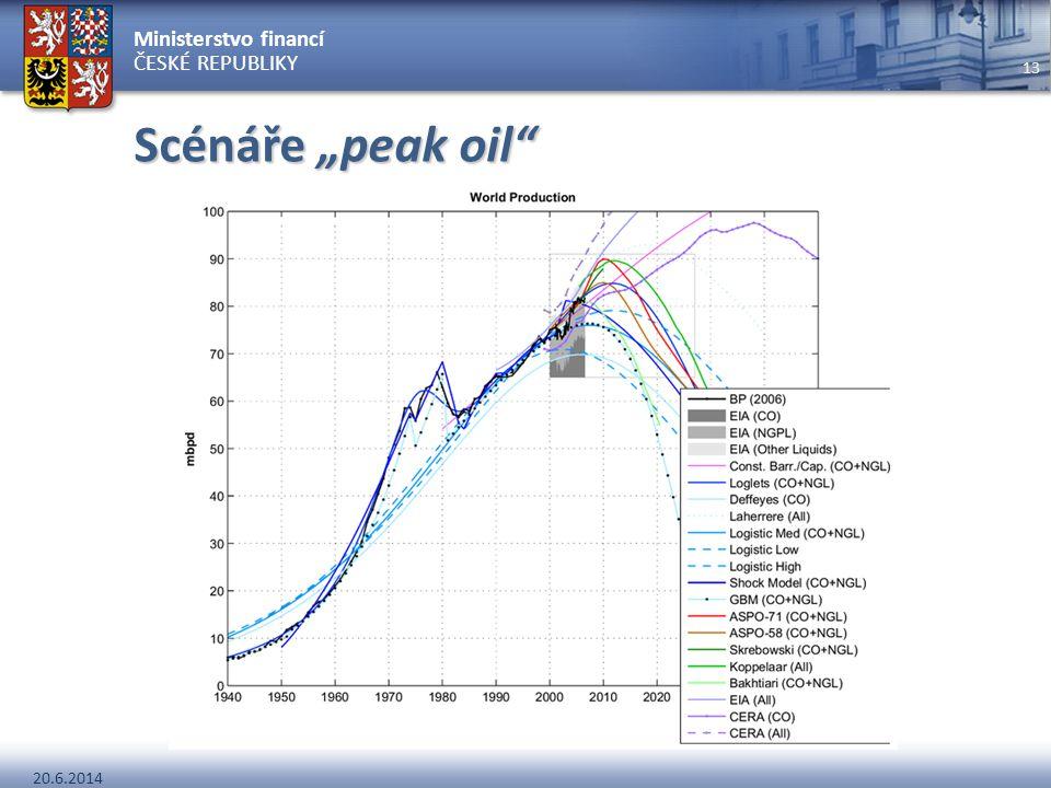 """Scénáře """"peak oil"""
