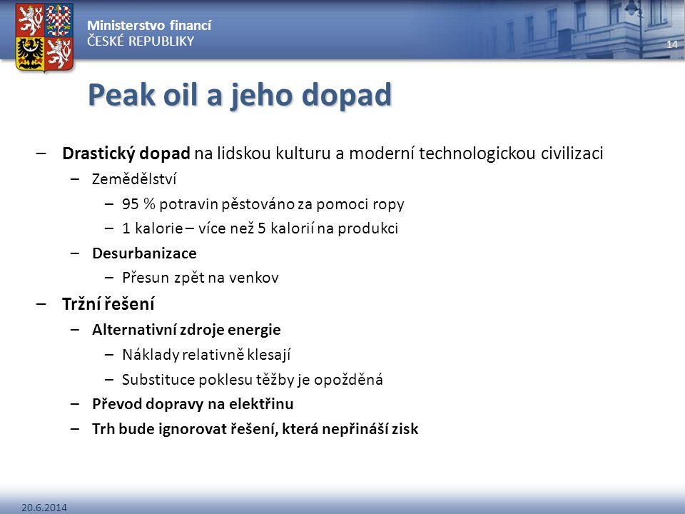 Peak oil a jeho dopad Drastický dopad na lidskou kulturu a moderní technologickou civilizaci. Zemědělství.