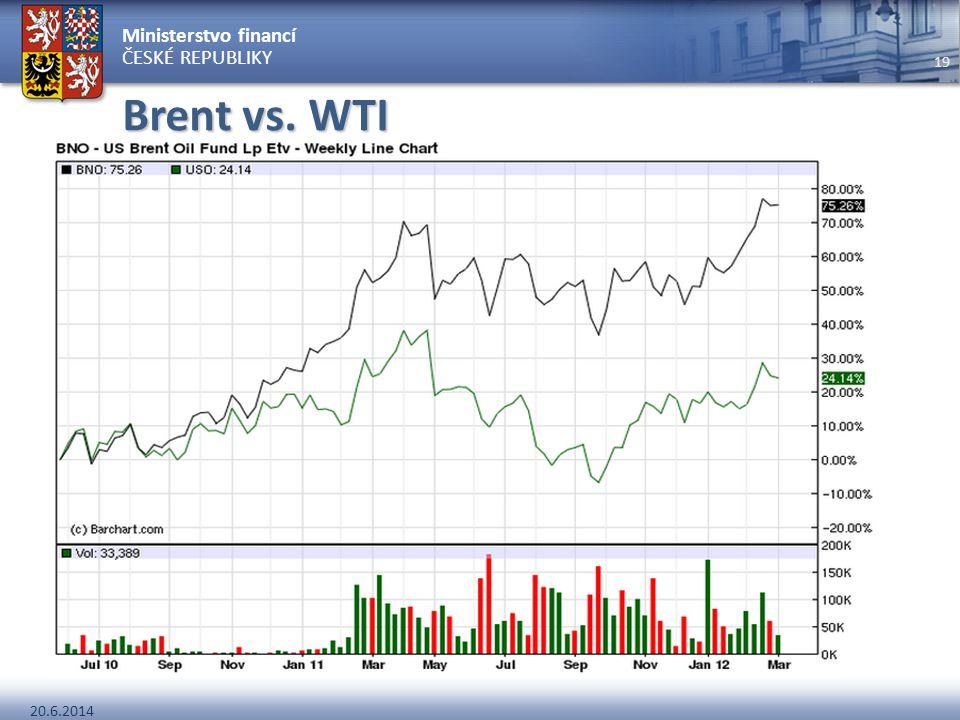 Brent vs. WTI WTI historicky vyšší cena Problém s infrastrukturou