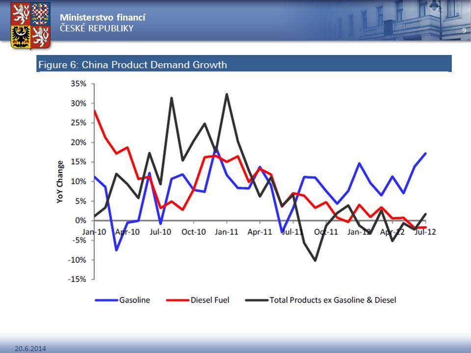 """Trh s ropou Vládní opatření Obsah síry (poptávka po """"sweet oil) Daně"""