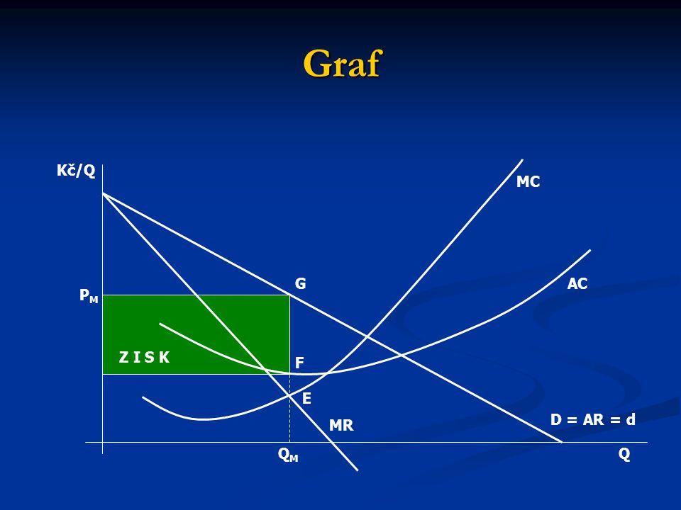 Graf Kč/Q MC G AC PM Z I S K F E D = AR = d MR QM Q