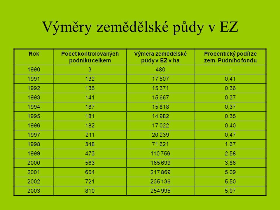 Výměry zemědělské půdy v EZ