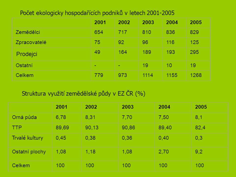 Počet ekologicky hospodařících podniků v letech 2001-2005