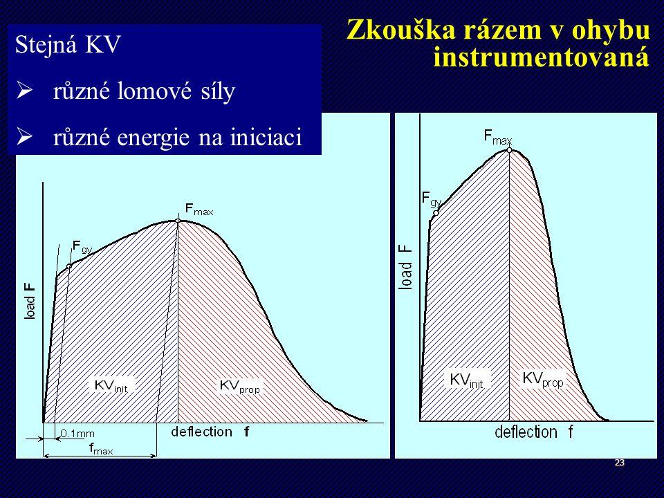Zkouška rázem v ohybu instrumentovaná Stejná KV různé lomové síly